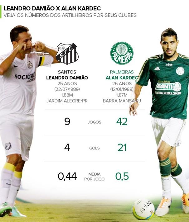 Gráfico mostra a performance dos artilheiros Leandro Damião e Alan Kardec (Foto: Foto: Divulgação / reprodução globoesporte.com)