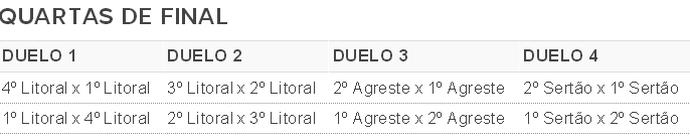 Campeonato Paraibano Sub-19, tabela, grupos, quartas de final (Foto: GloboEsporte.com)