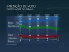 Beto Richa tem 49%, Requião, 27%, e Gleisi, 11%, aponta Datafolha