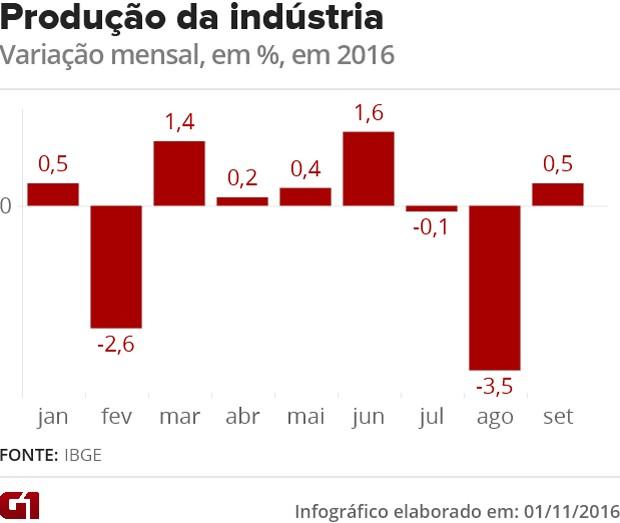 Produção industrial (Foto: G1)