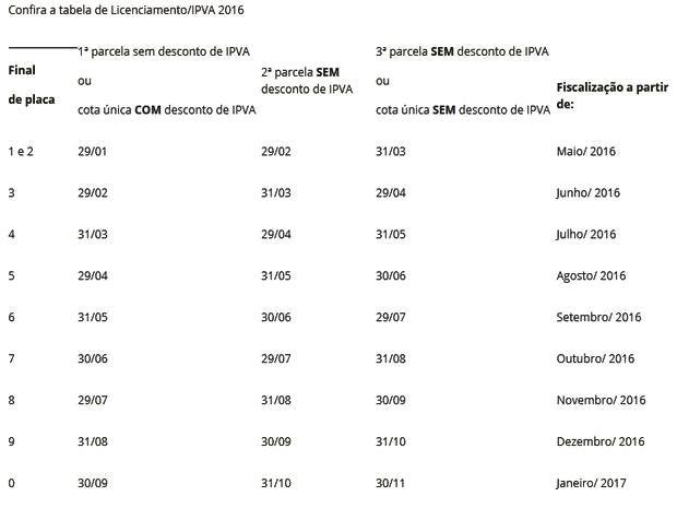 Confira a tabela do licenciamento de veículos em Sergipe (Foto: Detran/Divulgação)