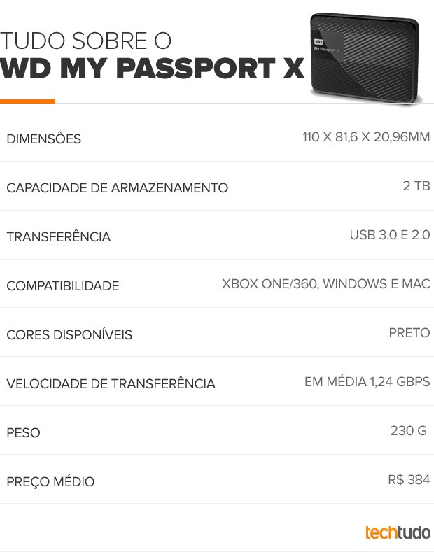 Tudo sobre o WD My Passport X (Foto: Arte/TechTudo)