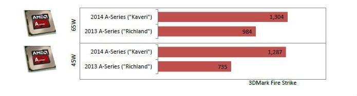 Em comparação com a geração anterior, Richland, a economia de energia presente no Kaveri quase não faz diferença em sua performance (Foto: Reprodução/AMD)