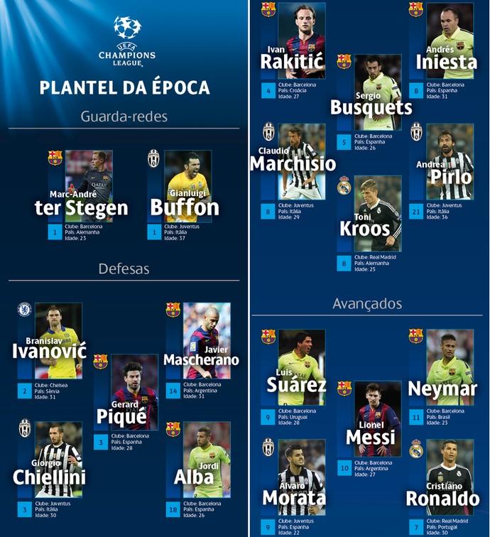 Seleção Uefa Liga dos Campeões (Foto: Reprodução)