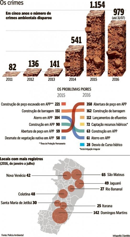As infrações em números (seca no ES) (Foto: Arte/ A Gazeta)