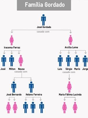 Conheça a família Gordado (Foto: Arte/G1)