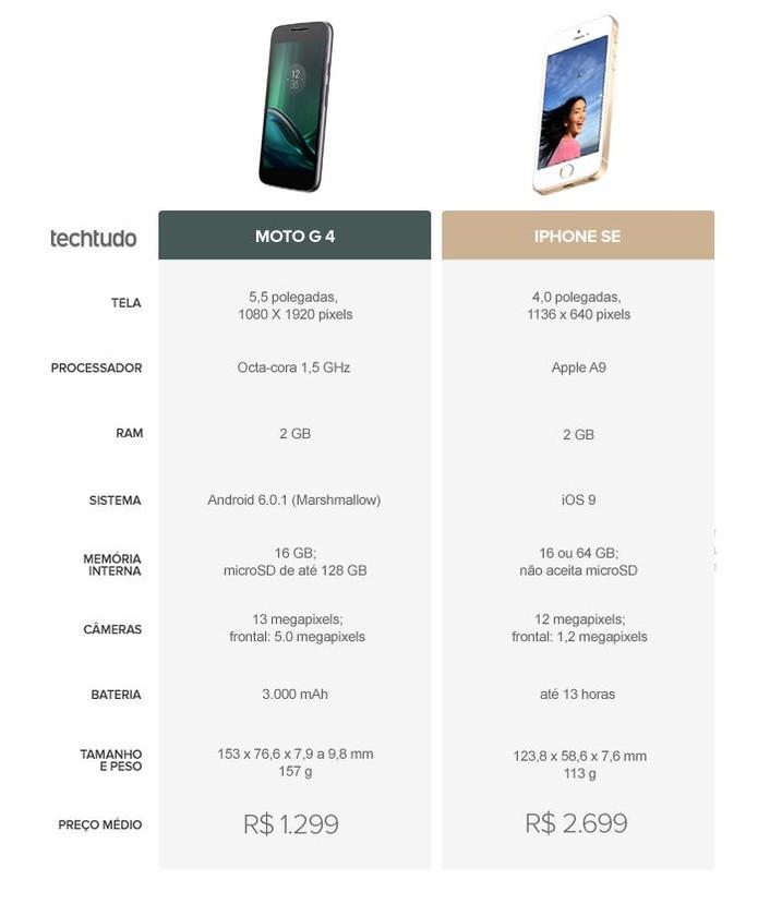 Tabela comparativa entre Moto G 4 e iPhone SE (Foto: Arte/TechTudo)
