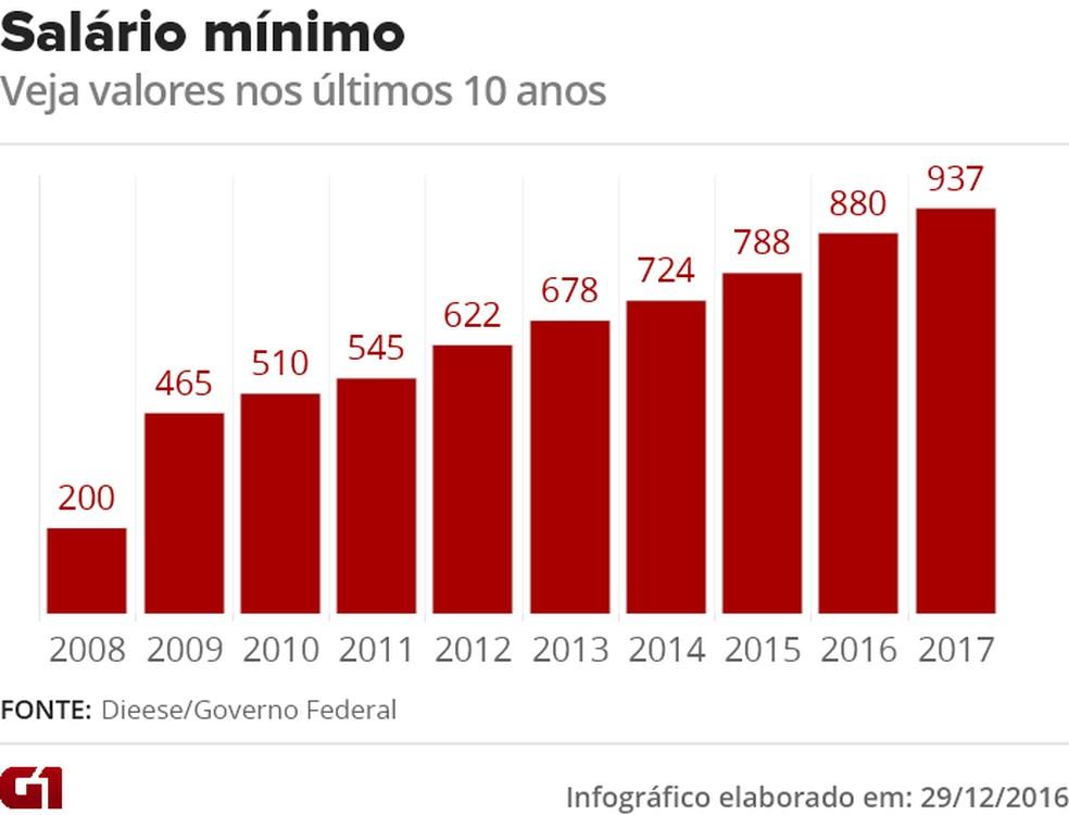 salario minimo - VALE ESTE (Foto: Arte/G1)
