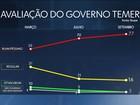 Aprovação de Temer é a mais baixa para presidente desde 1986, diz Ibope