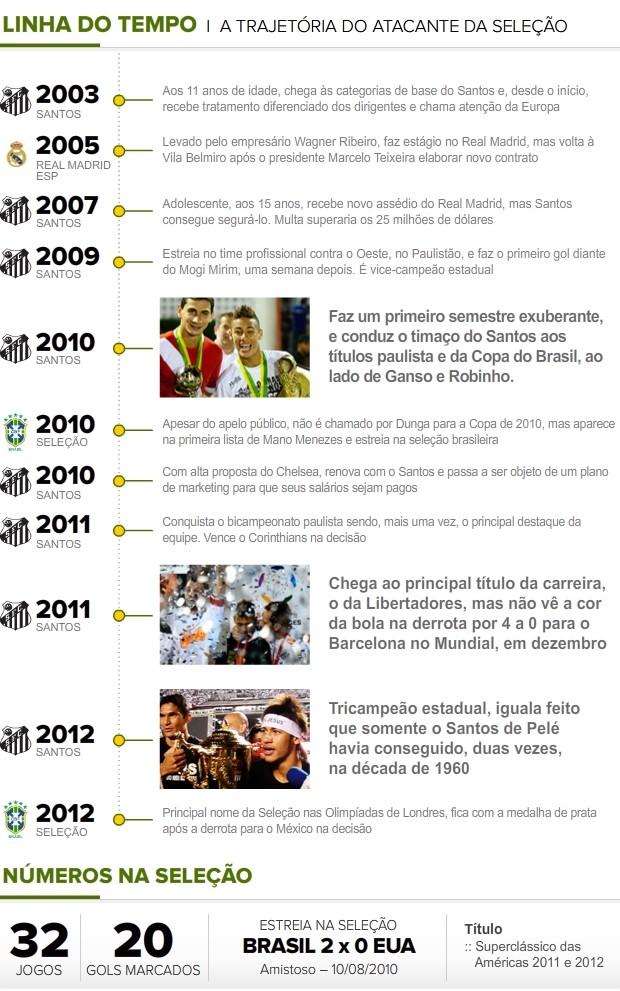 Linha-Tempo_NEYMAR (Foto: Infoesporte)