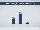 Na capital de MS, 64% desaprovam administração de Bernal, diz Ibope