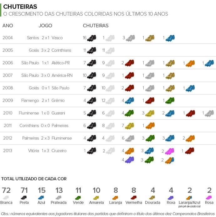 Info LINHA TEMPO Chuteiras 03 (Foto  Infoesporte) e424771de1b50