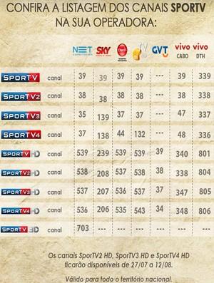 f1884ee158 SporTV mostra Jogos em 4 canais. Veja números da sua operadora ...