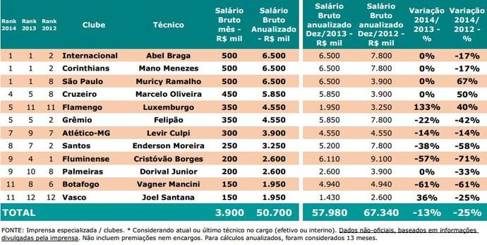 Tabela salários técnicos Pluri (Foto: Pluri Consultoria)