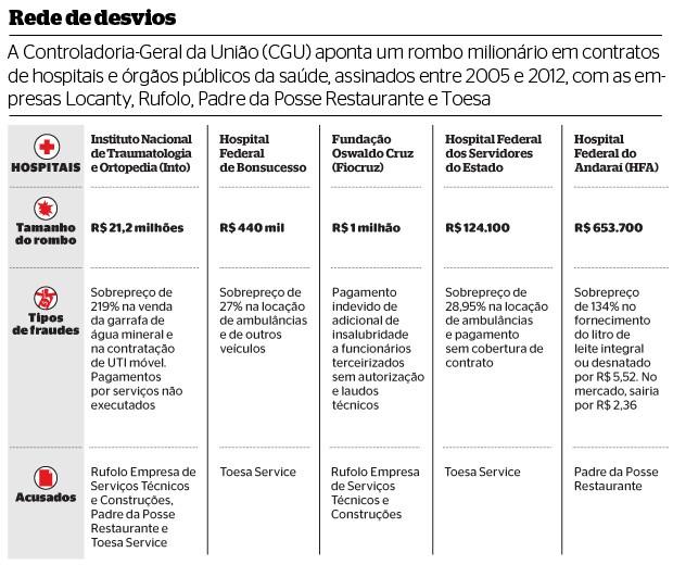 Rede de desvios (Foto: Reprodução/Revista ÉPOCA)