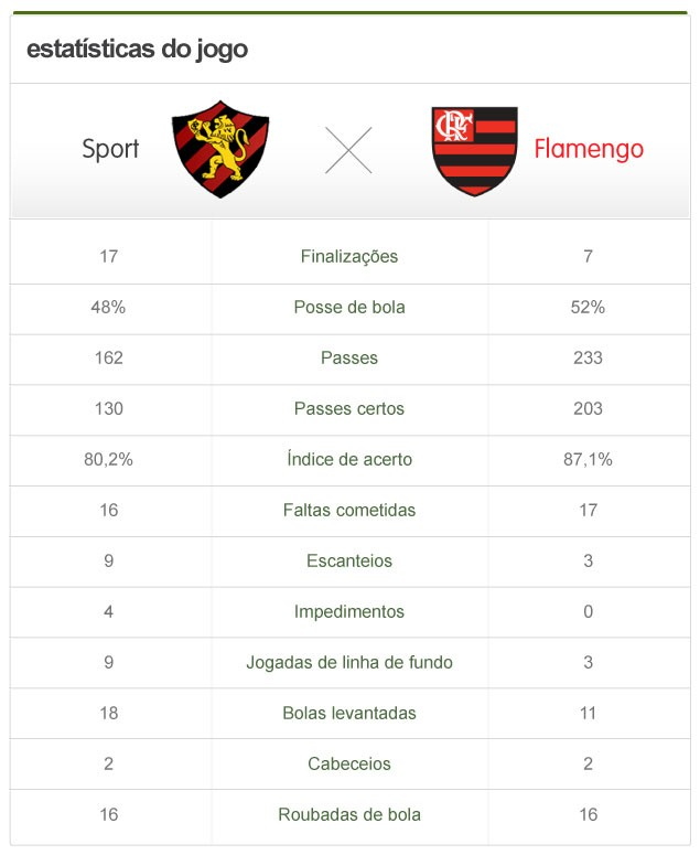 info estatísticas Sport x Flamengo (Foto: Globoesporte.com)