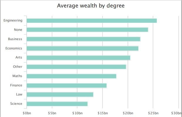 tabela; profissões dos bilionários (Foto: Divulgação Approvedindex)