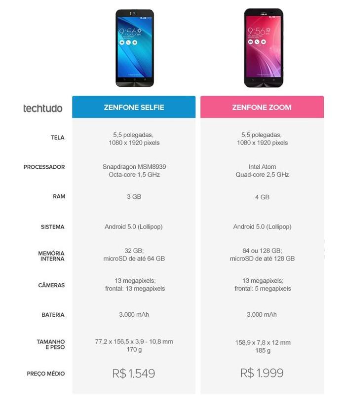 Tabela comparativa entre Zenfone Selfie e Zenfone Zoom (Foto: Arte/TechTudo)