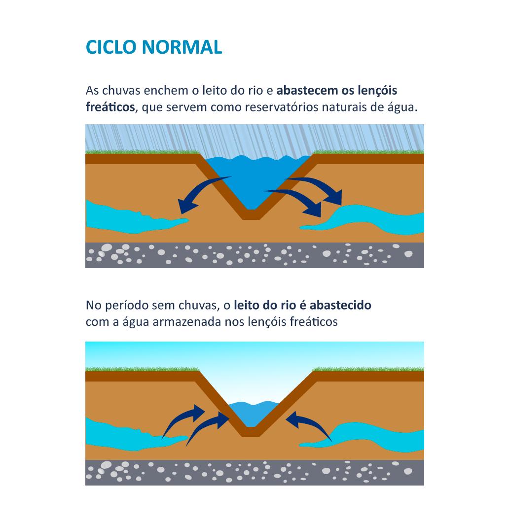 CICLO-normal Alterado (Foto: Divulgação/ Cesan)