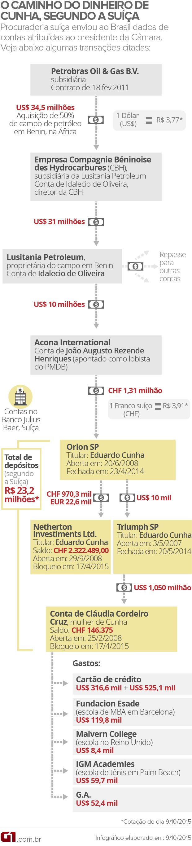 O caiminho do dinheiro atribuído a Eduardo Cunha (VALE ESTA 2) (Foto: Editoria de Arte / G1)