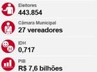 Segundo turno em Jaboatão será disputado por Anderson e Neco