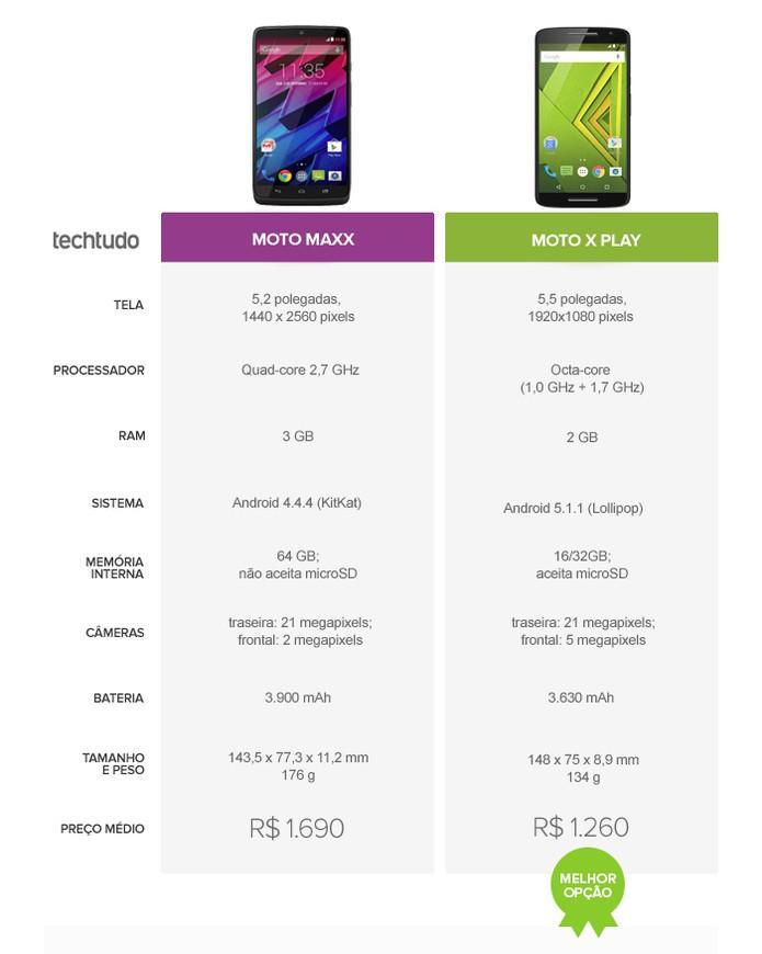 Moto X Play ganha nos quesitos tela, desempenho e câmera (Foto: Arte/TechTudo)