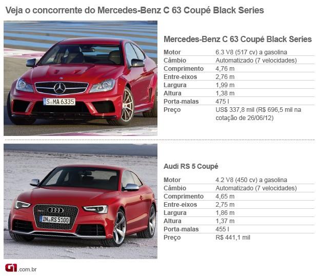 Concorrentes; mercedes; classe cc; coupé (Foto: G1)