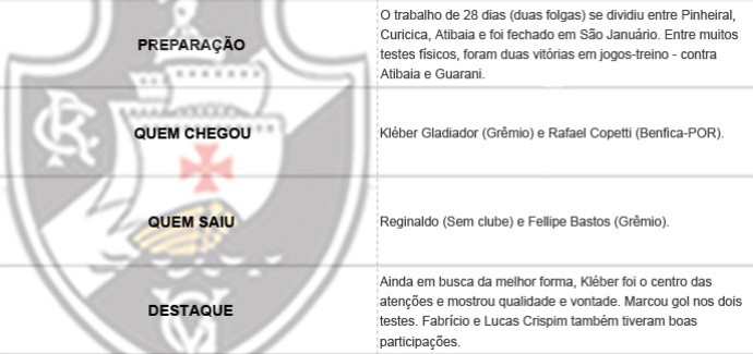 Pacotão dos Clubes - Vasco (Foto: Editoria de Arte)