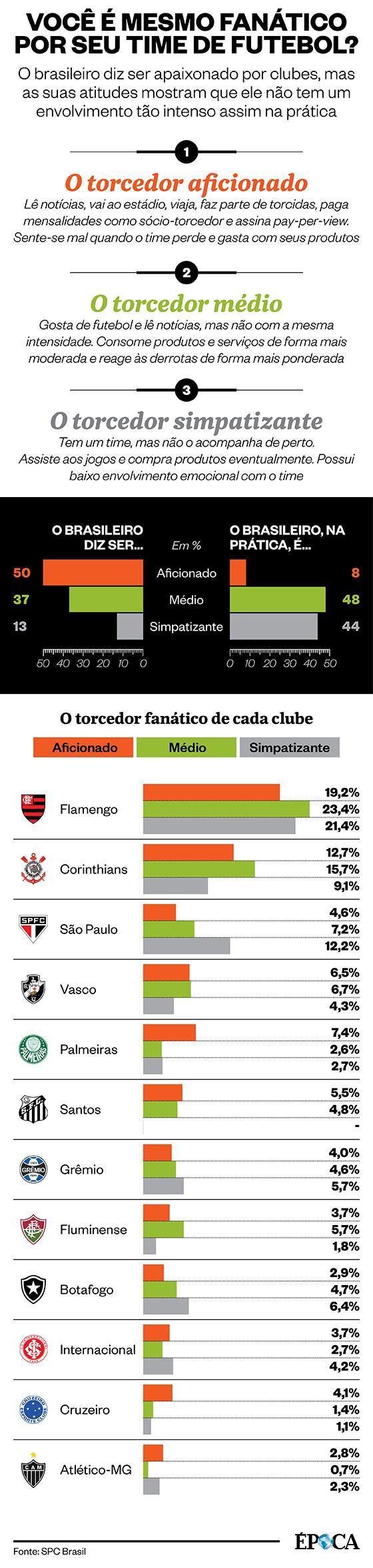 Infográfico: o torcedor apaixonado (Foto: Arte ÉPOCA)