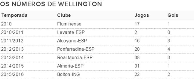 Tabela Wellington Silva, Fluminense (Foto: GloboEsporte.com)