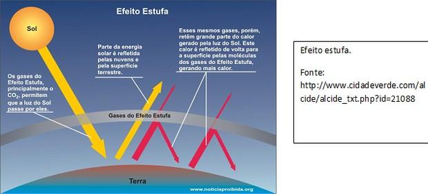 Efeito estufa (Foto: Reprodução)