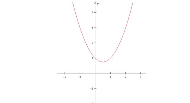 Gráfico da função (Foto: Reprodução/Fuvest)