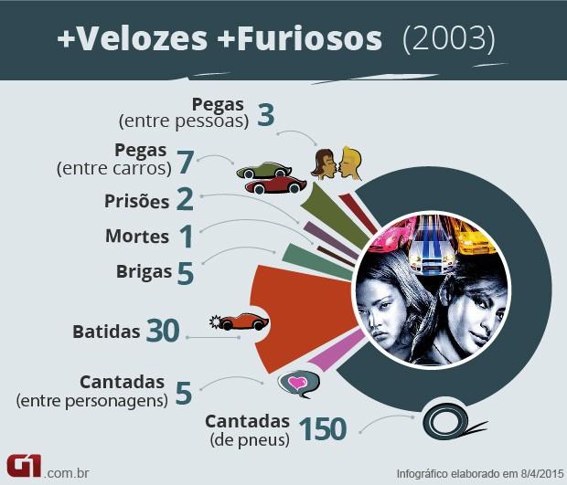 +Velozes +Furiosos - números (Foto: G1)