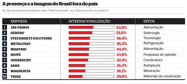 A presença e a imagem do Brasil fora do país (Foto: reprodução)