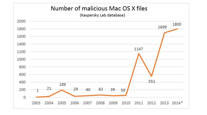 Dados mostram como cresceu o número de vírus no Mac (Foto: Divulgação)