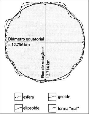 Cartografia básica (Foto: Reprodução/Colégio Qi)