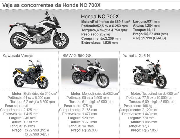 Honda; NC; 700; Crosstourer; Goldwing; Biz; 100; CBR 1000 RR; Fireblade (Foto: G1)