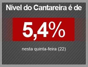 Cantareira tem nível de 5,4%. (Foto: Arte/G1)