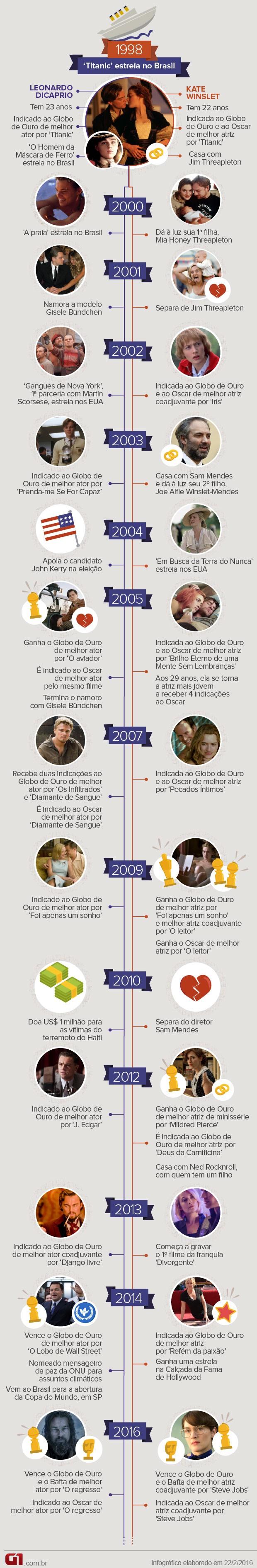 Leonardo DiCaprio e Kate Winslet: uma cronologia (Foto: Arte/G1)