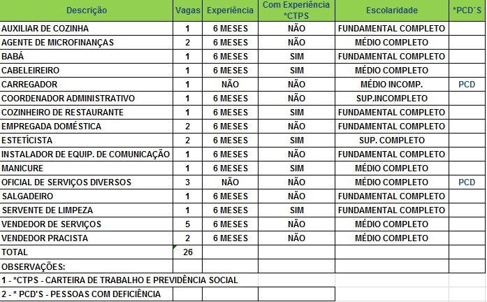 Sine oferece 26 vagas para Rio Branco nesta sexta-feira (15) (Foto: Divulgação/Sine)