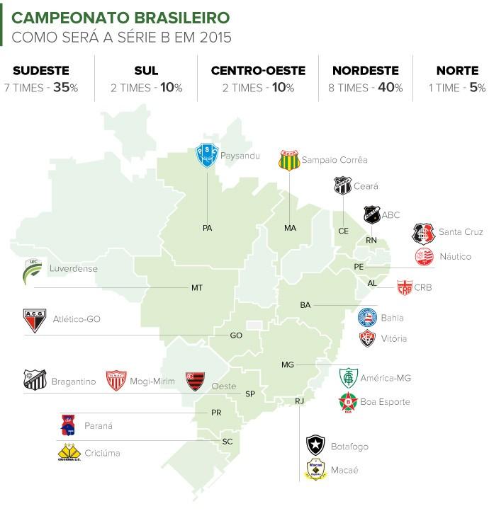 Nordeste Domina A Serie B Que Tera Equipes De Todas As Regioes Em 2015 Blog Numerologos Globoesporte Com