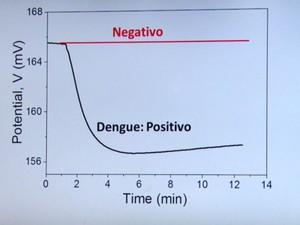 Depois de passar por um circuito elétrico na USP em São Carlos, o exame de dengue sai em um gráfico (Foto: Wilson Aiello / EPTV)