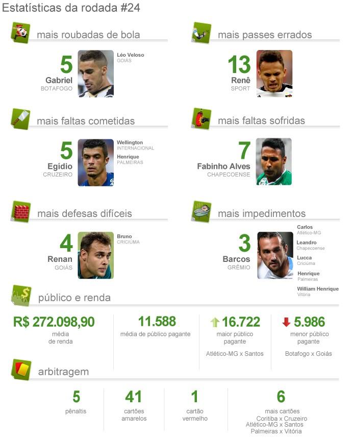 INFO pacotão da rodada 24 (Foto: Globoesporte.com)