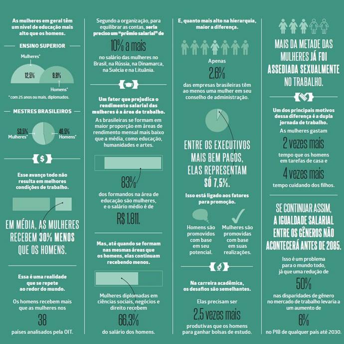 Dados: mulheres são escolarizadas, mas mal pagas
