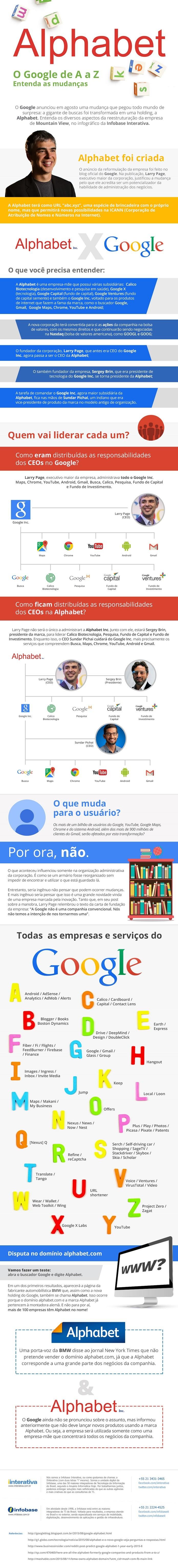 Infográfico mostra como a Alphabet vai funcionar (Foto: Divulgação/Infobase Interativa)