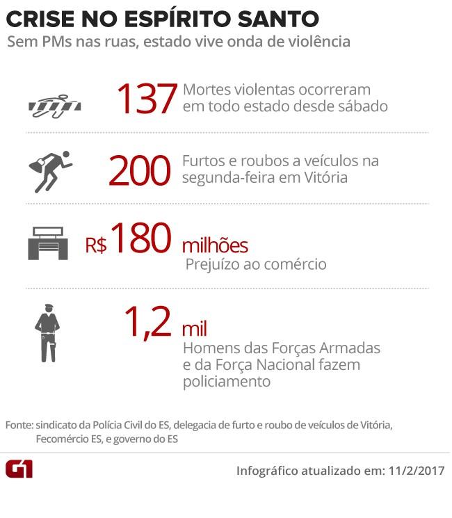 Crise no Espírito Santo - 137 mortos (Foto: Reprodução/Arte/G1)