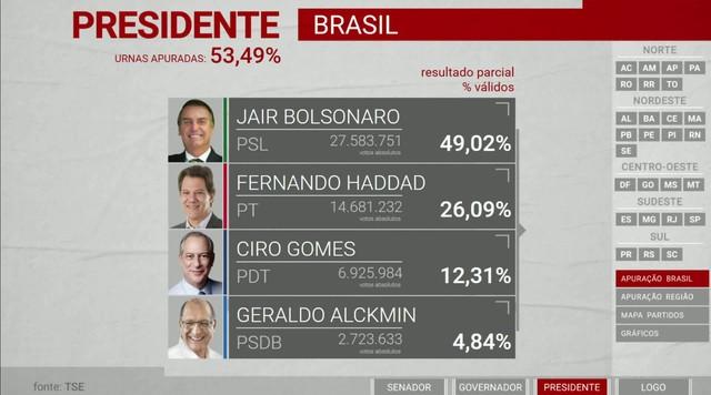 Urnas começam a ser apuradas e mostram números de votos para a Presidência da República