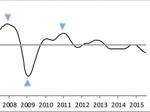 Gráfico da OCDE mostra fraco crescimento do Brasil nos últimos anos. (Foto: Reprodução/OCDE)
