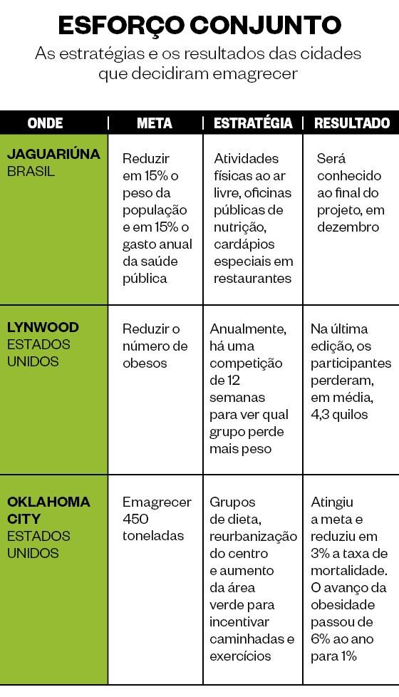 As estratégias e os resultados das cidades que decidiram emagrecer (Foto: ÉPOCA)