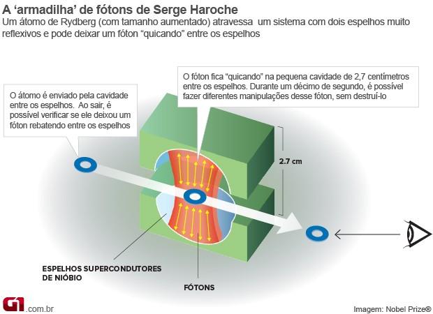 Info Haroche Nobel 2 (Foto: Editoria de Arte/G1)
